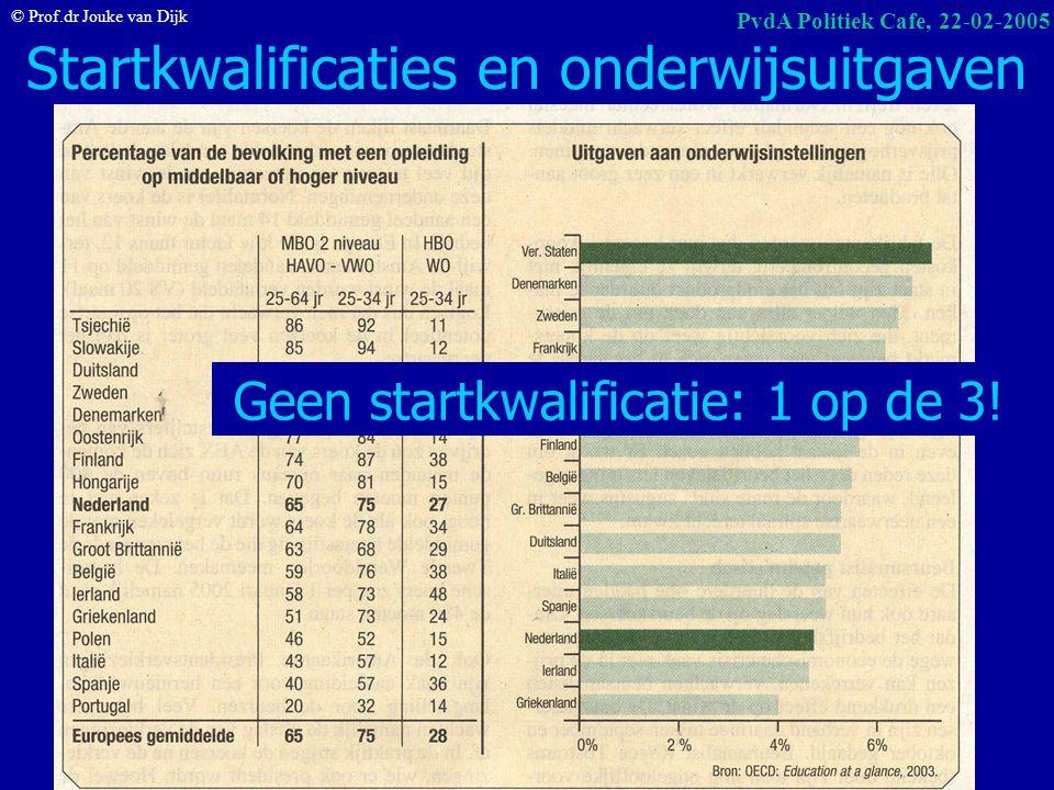 © Prof.dr Jouke van Dijk PvdA Politiek Cafe, 22-02-2005 NWW naar opleiding en leeftijd stand 31 december 2004 NL 692.000, wv 348.000 (49%) max. VMBO <
