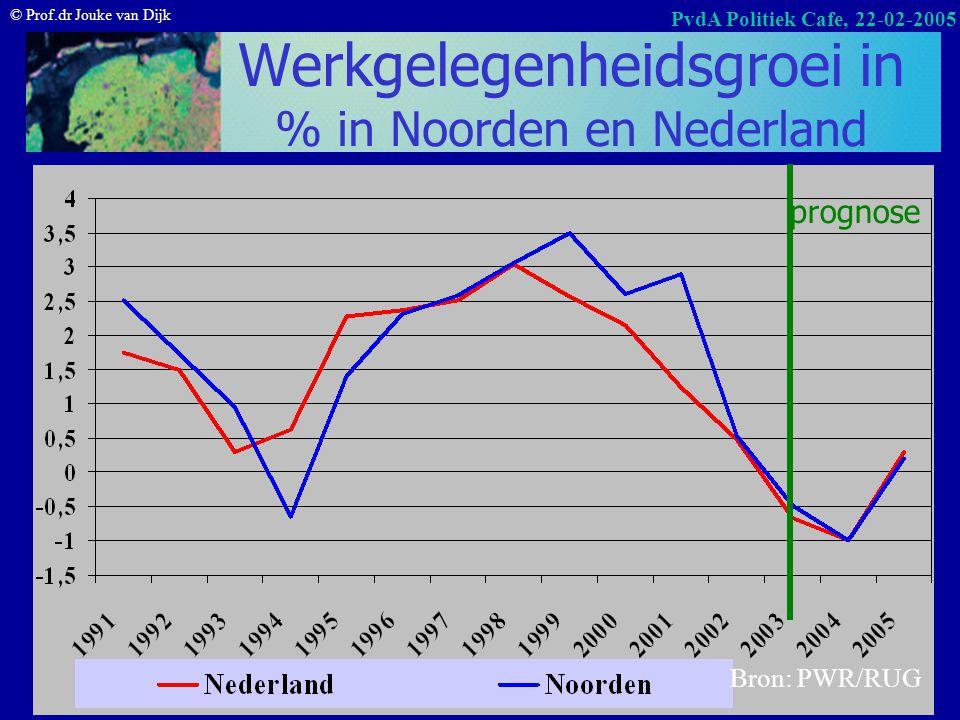 © Prof.dr Jouke van Dijk PvdA Politiek Cafe, 22-02-2005 Overzicht Noordelijke arbeidsmarkt verkenning NAV 2005 Werkloosheid – Naar opleiding – Naar le