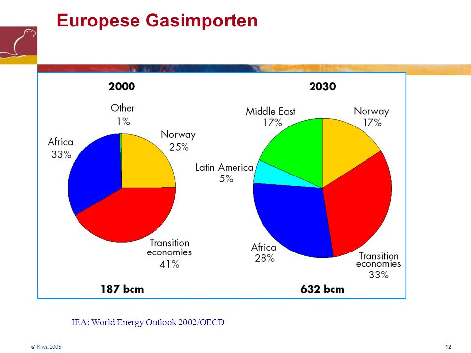 © Kiwa 2005 12 Europese Gasimporten IEA: World Energy Outlook 2002/OECD