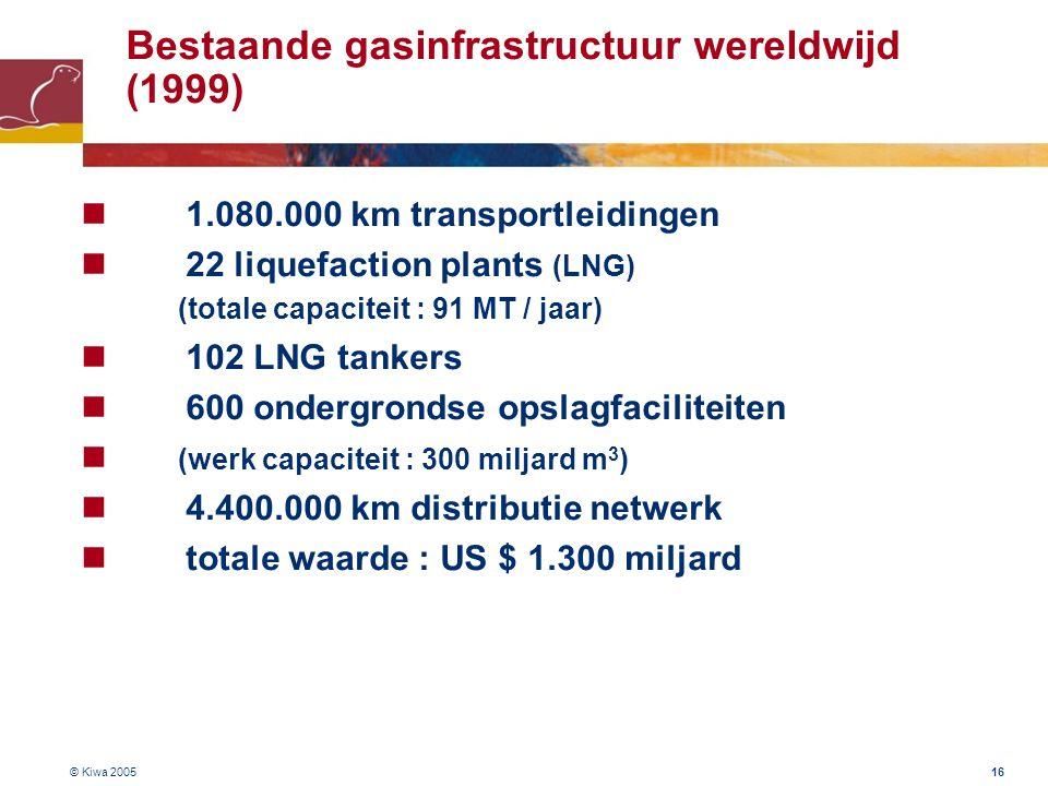 © Kiwa 2005 16 Bestaande gasinfrastructuur wereldwijd (1999) 1.080.000 km transportleidingen 22 liquefaction plants (LNG) (totale capaciteit : 91 MT /