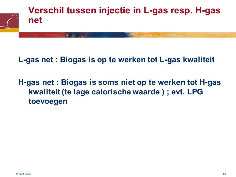 © Kiwa 2005 53 Verschil tussen injectie in L-gas resp. H-gas net L-gas net : Biogas is op te werken tot L-gas kwaliteit H-gas net : Biogas is soms nie