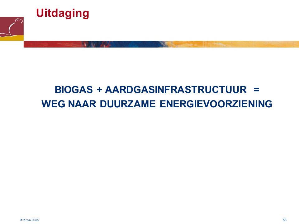 © Kiwa 2005 55 Uitdaging BIOGAS + AARDGASINFRASTRUCTUUR = WEG NAAR DUURZAME ENERGIEVOORZIENING