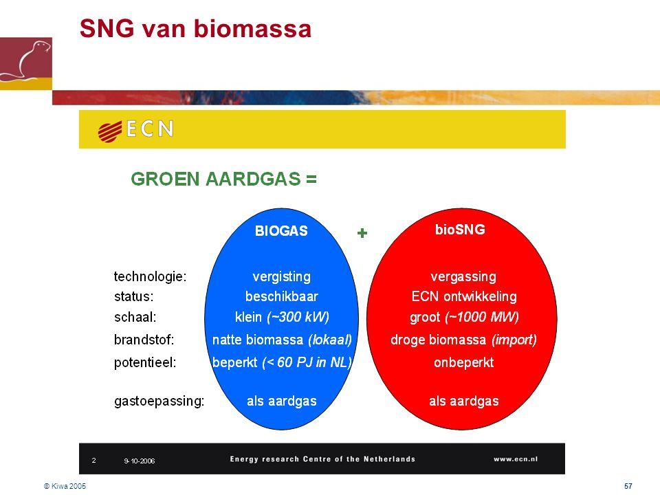 © Kiwa 2005 57 SNG van biomassa