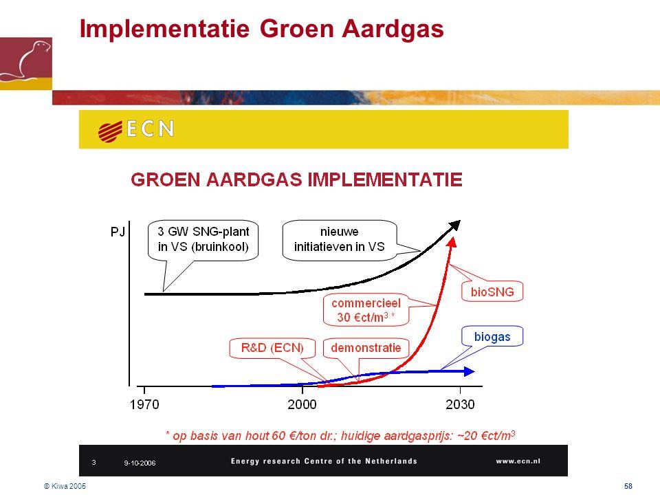© Kiwa 2005 58 Implementatie Groen Aardgas