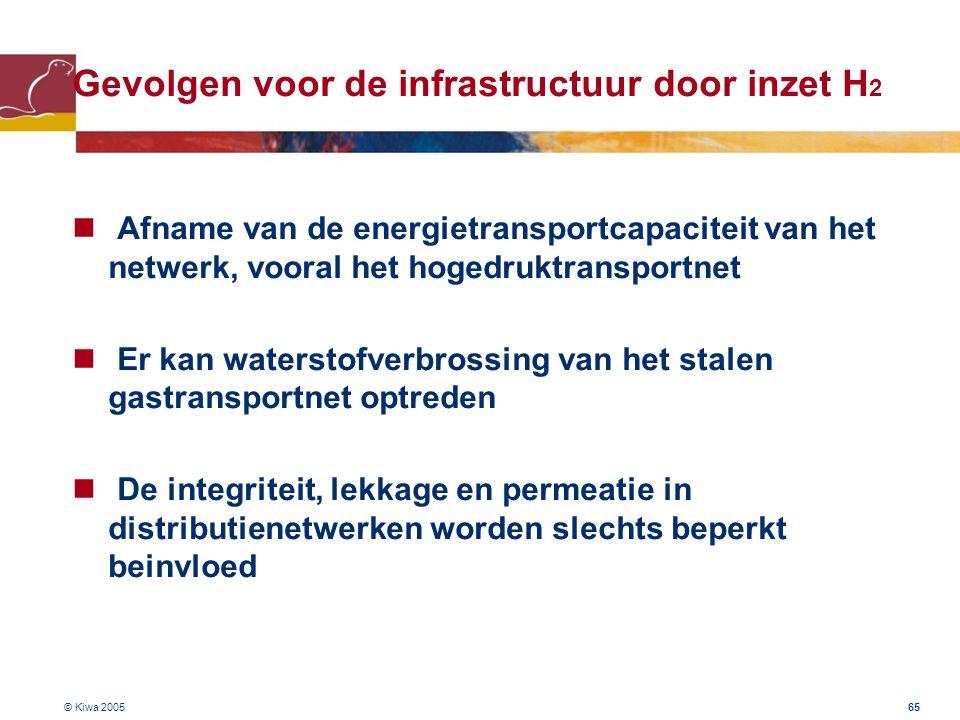 © Kiwa 2005 65 Gevolgen voor de infrastructuur door inzet H 2 Afname van de energietransportcapaciteit van het netwerk, vooral het hogedruktransportne