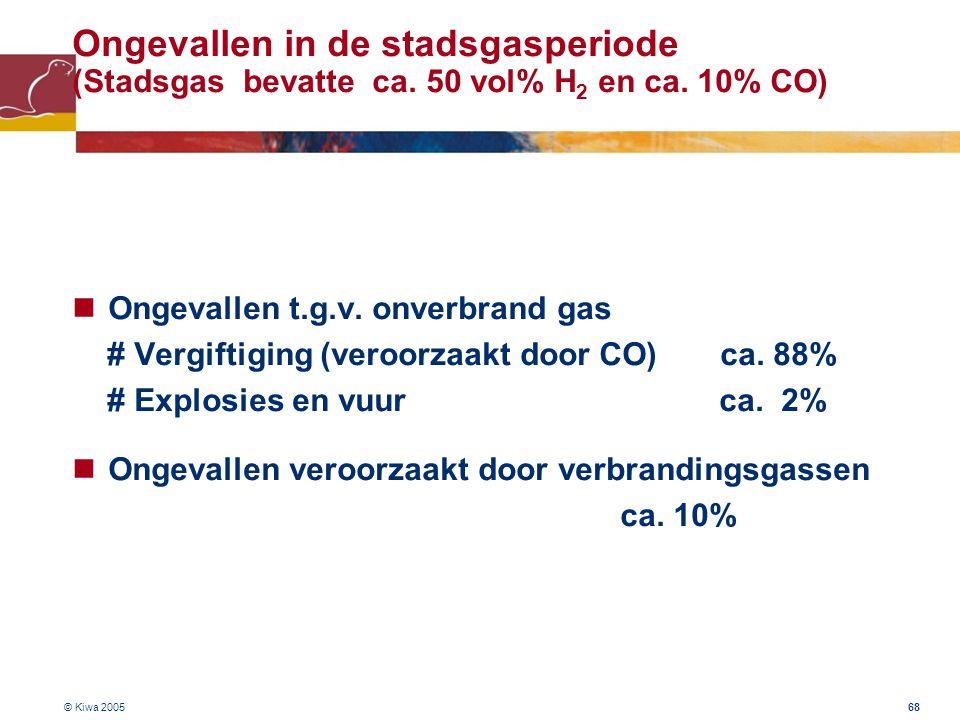 © Kiwa 2005 68 Ongevallen in de stadsgasperiode (Stadsgas bevatte ca. 50 vol% H 2 en ca. 10% CO) Ongevallen t.g.v. onverbrand gas # Vergiftiging (vero