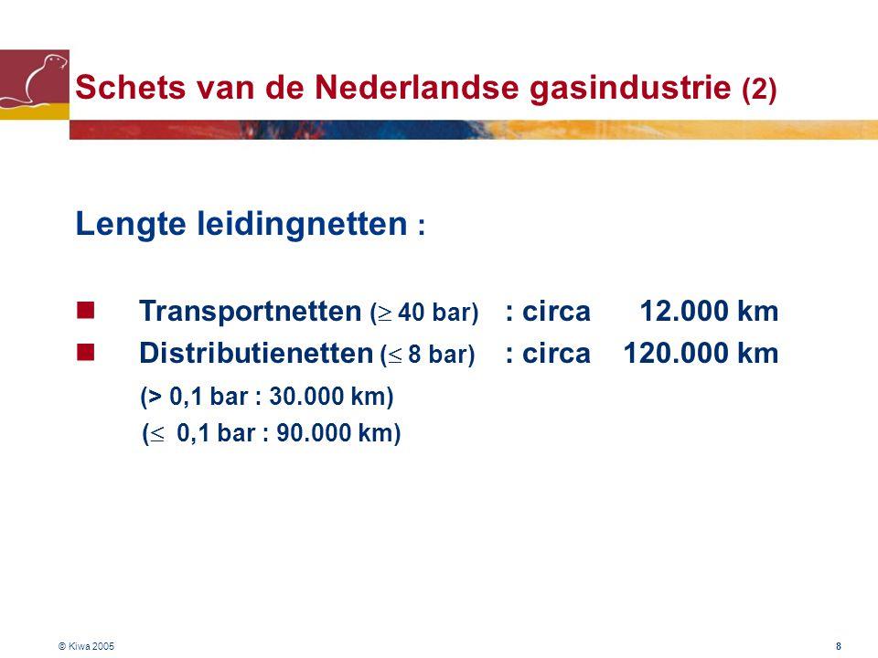 © Kiwa 2005 8 Lengte leidingnetten : Transportnetten (  40 bar) : circa 12.000 km Distributienetten (  8 bar) : circa 120.000 km (> 0,1 bar : 30.000