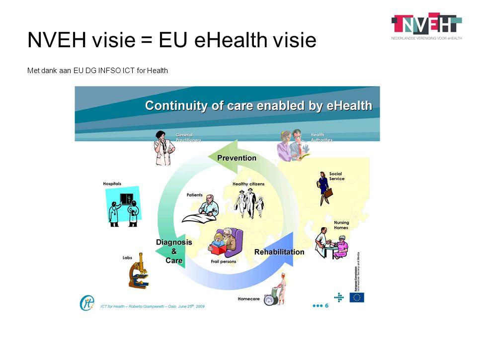 NVEH visie = EU eHealth visie Met dank aan EU DG INFSO ICT for Health