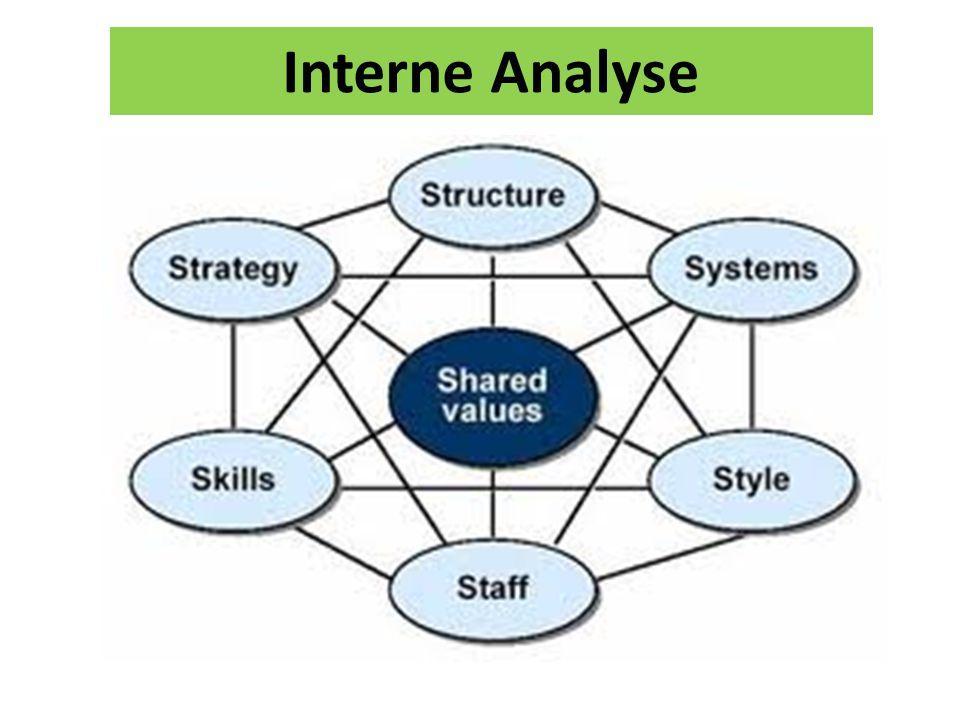 Interne Analyse