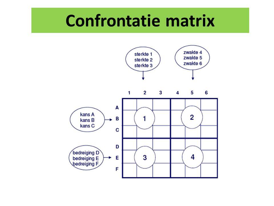 Confrontatie matrix