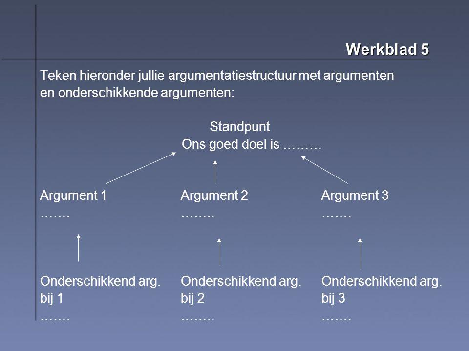 Werkblad 5 Teken hieronder jullie argumentatiestructuur met argumenten en onderschikkende argumenten: Standpunt Ons goed doel is ……… Argument 1Argument 2Argument 3 …….……..…….