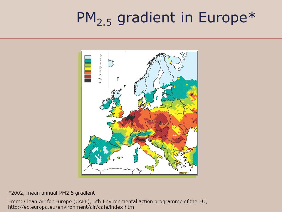PM 2.5 gradient in Europe* *2002, mean annual PM2.5 gradient From: Clean Air for Europe (CAFE), 6th Environmental action programme of the EU, http://e