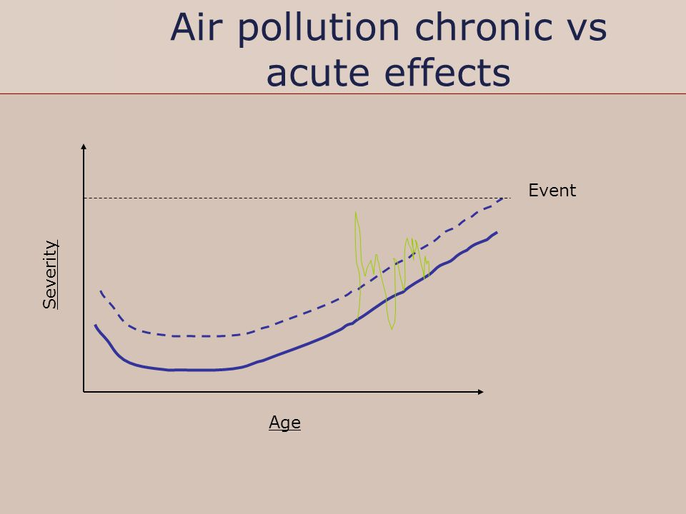 Air pollution chronic vs acute effects Age Severity Event