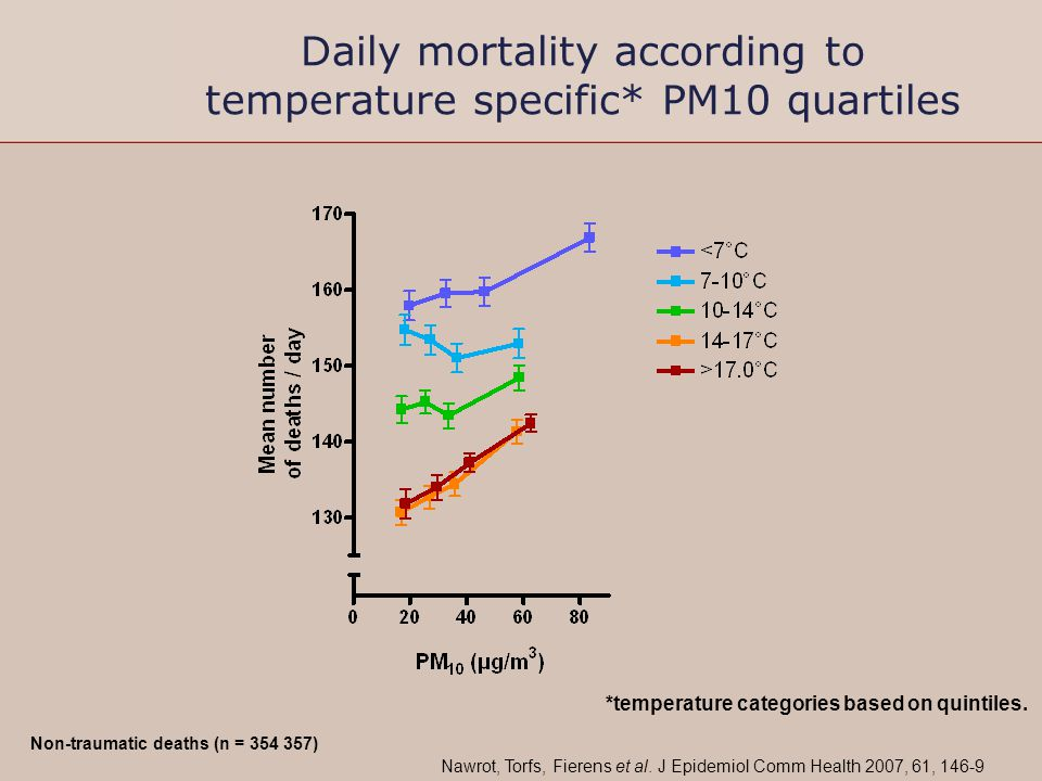 Daily mortality according to temperature specific* PM10 quartiles *temperature categories based on quintiles. Non-traumatic deaths (n = 354 357) Nawro