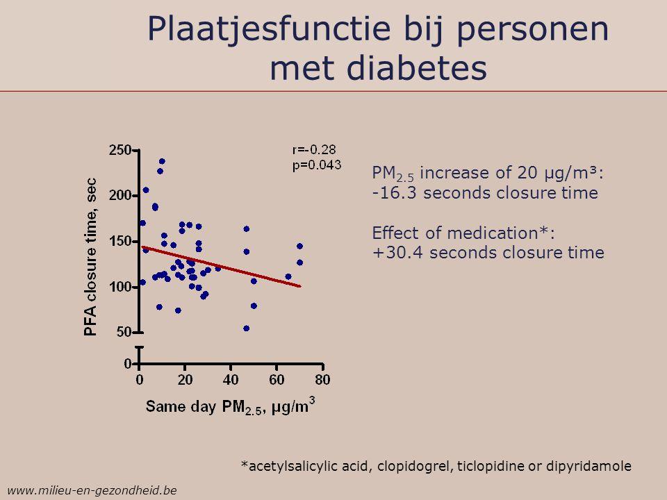 Plaatjesfunctie bij personen met diabetes PM 2.5 increase of 20 µg/m³: -16.3 seconds closure time Effect of medication*: +30.4 seconds closure time *a