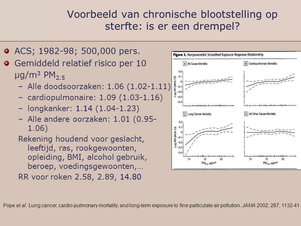 Voorbeeld van chronische blootstelling op sterfte: is er een drempel? ACS; 1982-98; 500,000 pers. Gemiddeld relatief risico per 10 µg/m 3 PM 2.5 –Alle