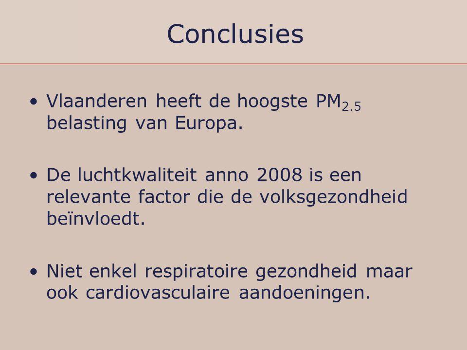 Conclusies Vlaanderen heeft de hoogste PM 2.5 belasting van Europa. De luchtkwaliteit anno 2008 is een relevante factor die de volksgezondheid beïnvlo