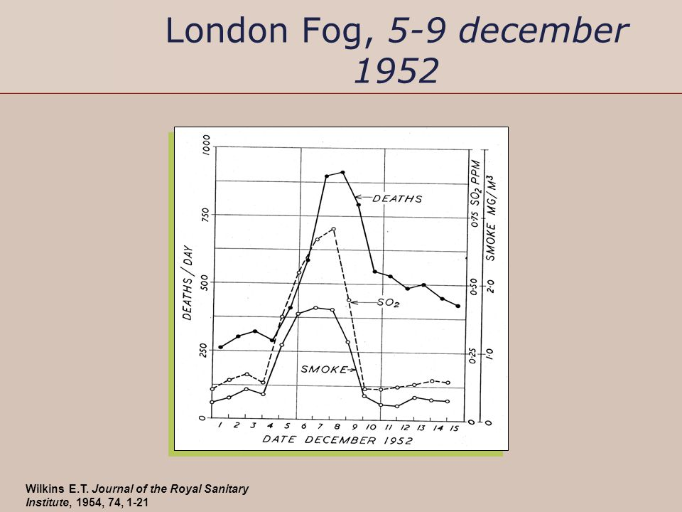 PM 2.5 gradient in Europe* *2002, mean annual PM2.5 gradient From: Clean Air for Europe (CAFE), 6th Environmental action programme of the EU, http://ec.europa.eu/environment/air/cafe/index.htm