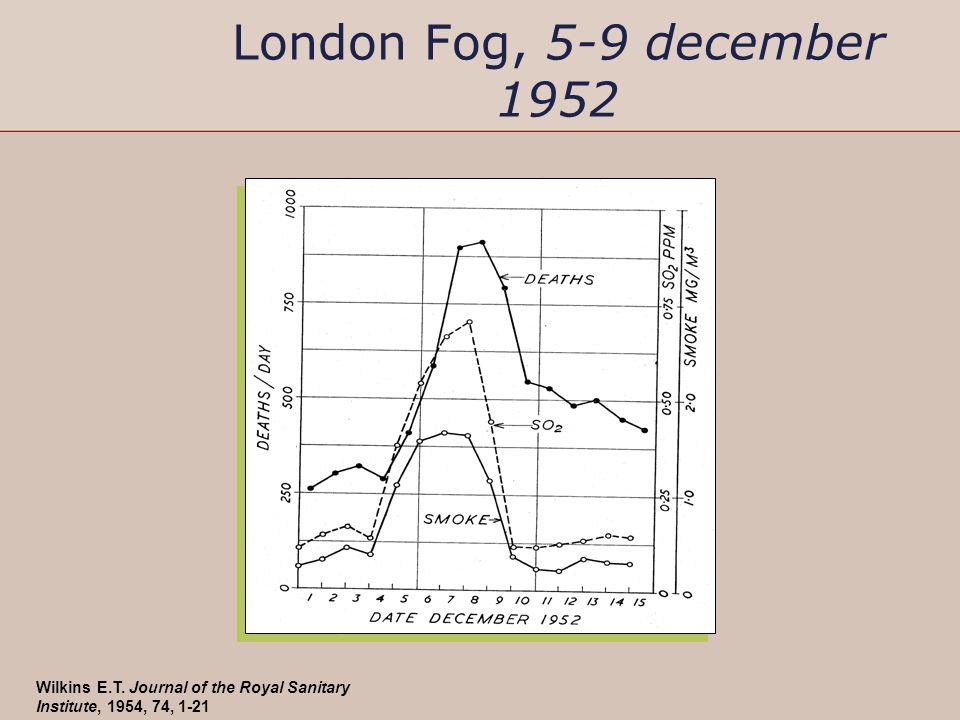 London Fog, 5-9 december 1952 Wilkins E.T. Journal of the Royal Sanitary Institute, 1954, 74, 1-21