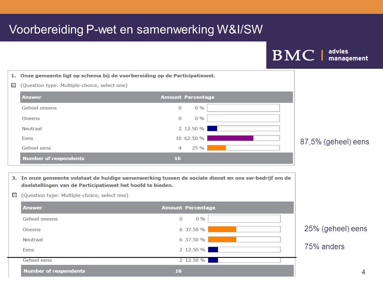 7/14/2014Titelgebied van diamodel4 Voorbereiding P-wet en samenwerking W&I/SW 25% (geheel) eens 75% anders 87,5% (geheel) eens