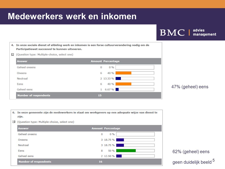 Medewerkers werk en inkomen 5 47% (geheel) eens 62% (geheel) eens geen duidelijk beeld