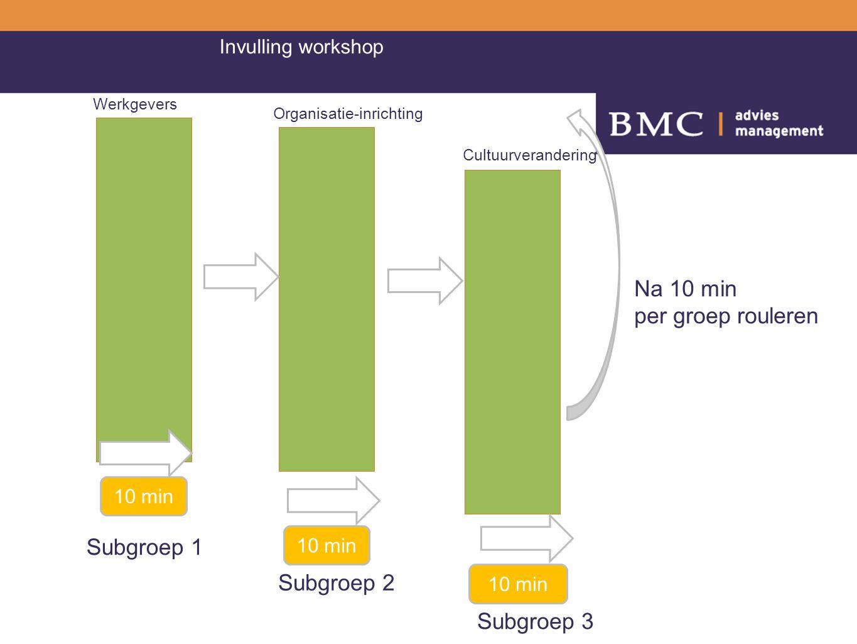 1 e ronde 2 e ronde 3 e ronde Werkgevers Organisatie-inrichting Cultuurverandering 10 min Invulling workshop Subgroep 1 Subgroep 2 Subgroep 3 Na 10 min per groep rouleren