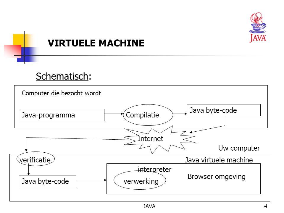 JAVA5 Invoer <APPLET CODE= InvoerApplet.class WIDTH=426 HEIGHT=266> HTML-CODE