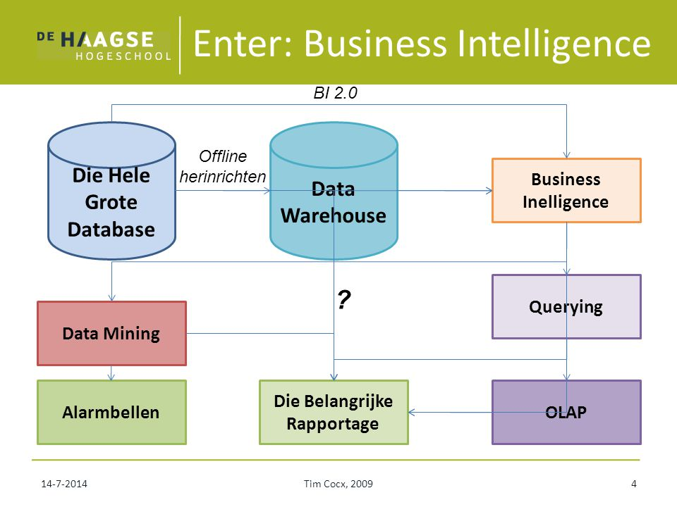 Enter: Business Intelligence 14-7-2014Tim Cocx, 20094 Die Hele Grote Database Business Inelligence Data Warehouse Querying Die Belangrijke Rapportage Data Mining OLAPAlarmbellen BI 2.0 .