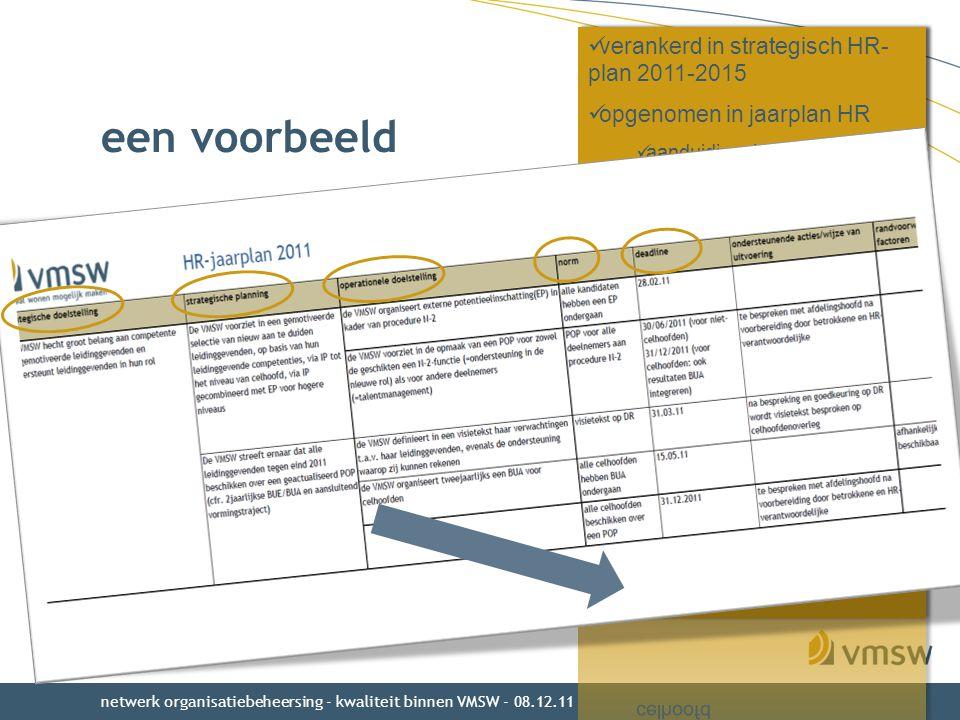 een voorbeeld hoeft niet complex te zijn wel : hou kader voor ogen –koppel aan je missie, aan je BO, je strategische & operationele doelstel- lingen –vertaal door naar de medewerkers –= zorg voor betrokkenheid & veran- kering wel : als je eraan begint, doe het dan helemaal goed netwerk organisatiebeheersing - kwaliteit binnen VMSW - 08.12.11