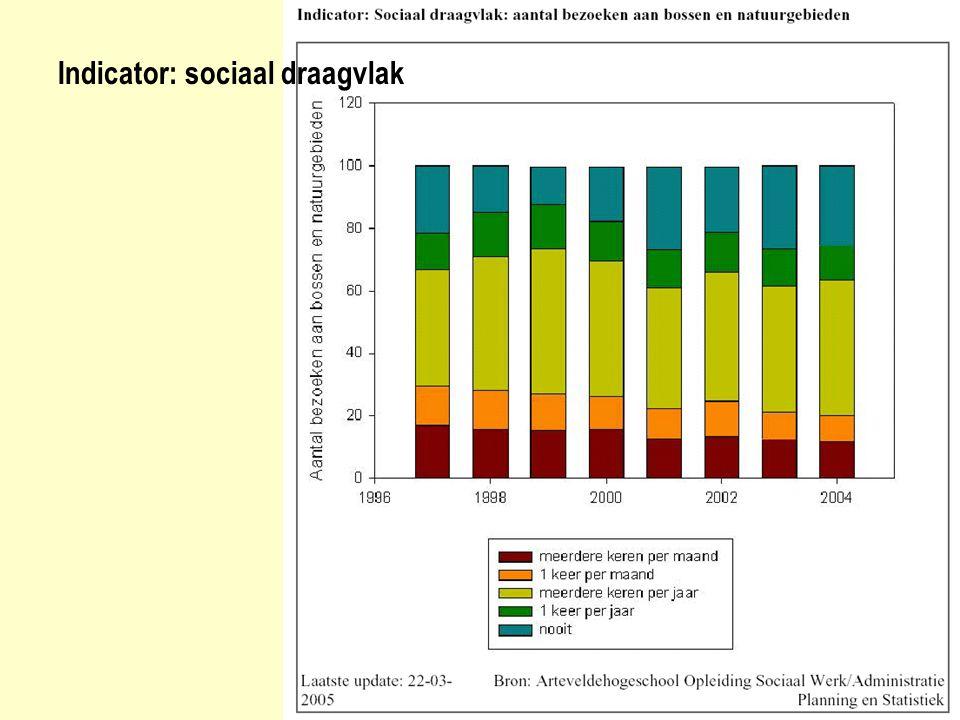Indicator: sociaal draagvlak