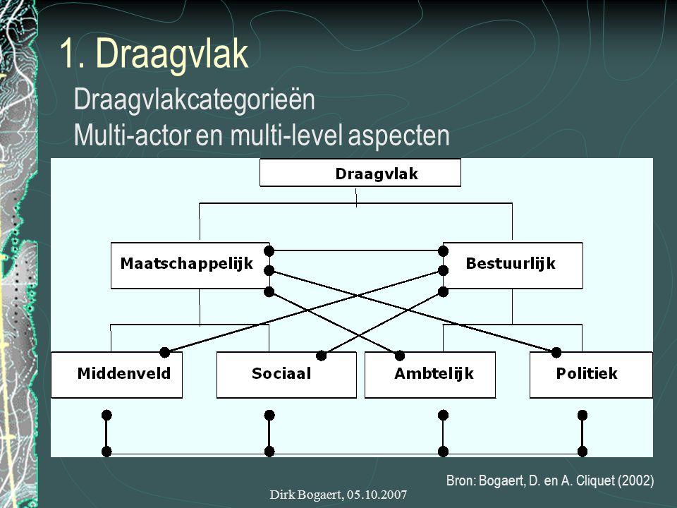 Dirk Bogaert, 05.10.2007 1. Draagvlak Bron: Bogaert, D.