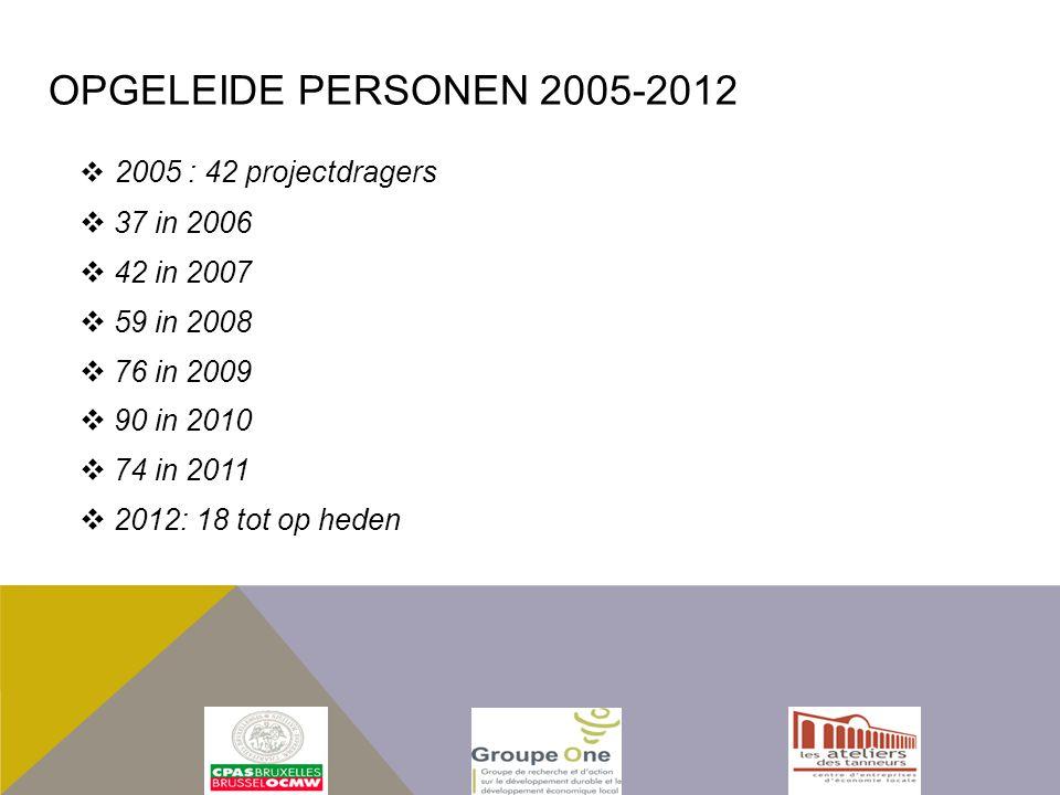  2005 : 42 projectdragers  37 in 2006  42 in 2007  59 in 2008  76 in 2009  90 in 2010  74 in 2011  2012: 18 tot op heden OPGELEIDE PERSONEN 2005-2012