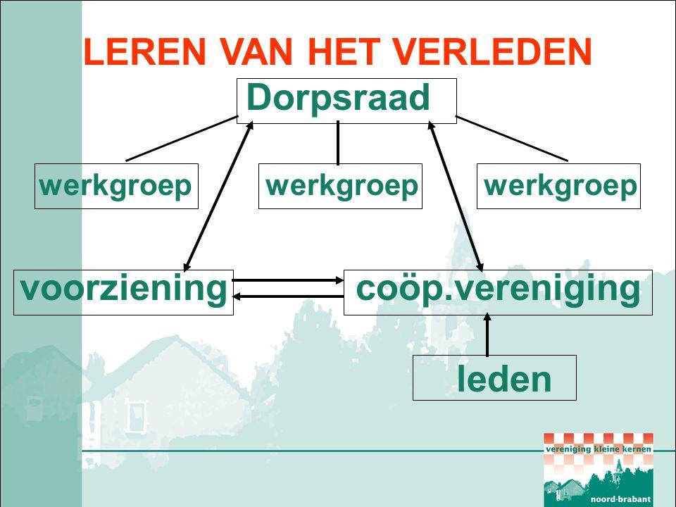 Coöperatieve initiatieven anno 2013  Coöperatieve winkel Sterksel  Zorgcoöperatie Hoogeloon  Dorpscoöperatie Esbeek  Meerdere zorgcoöp.