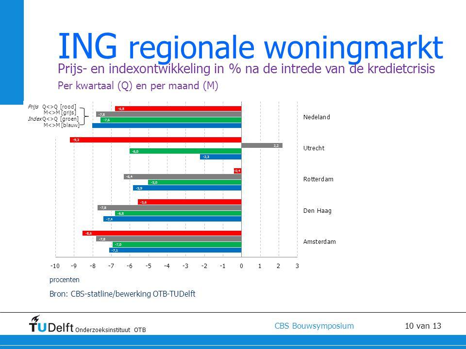 Onderzoeksinstituut OTB CBS Bouwsymposium 10 van 13 ING regionale woningmarkt Prijs- en indexontwikkeling in % na de intrede van de kredietcrisis Per kwartaal (Q) en per maand (M) Bron: CBS-statline/bewerking OTB-TUDelft procenten Prijs Q<>Q [rood] M<>M [grijs] Index Q<>Q [groen] M<>M [blauw]