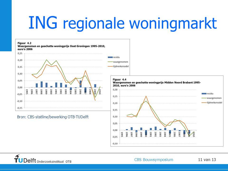 Onderzoeksinstituut OTB CBS Bouwsymposium 11 van 13 ING regionale woningmarkt Bron: CBS-statline/bewerking OTB-TUDelft