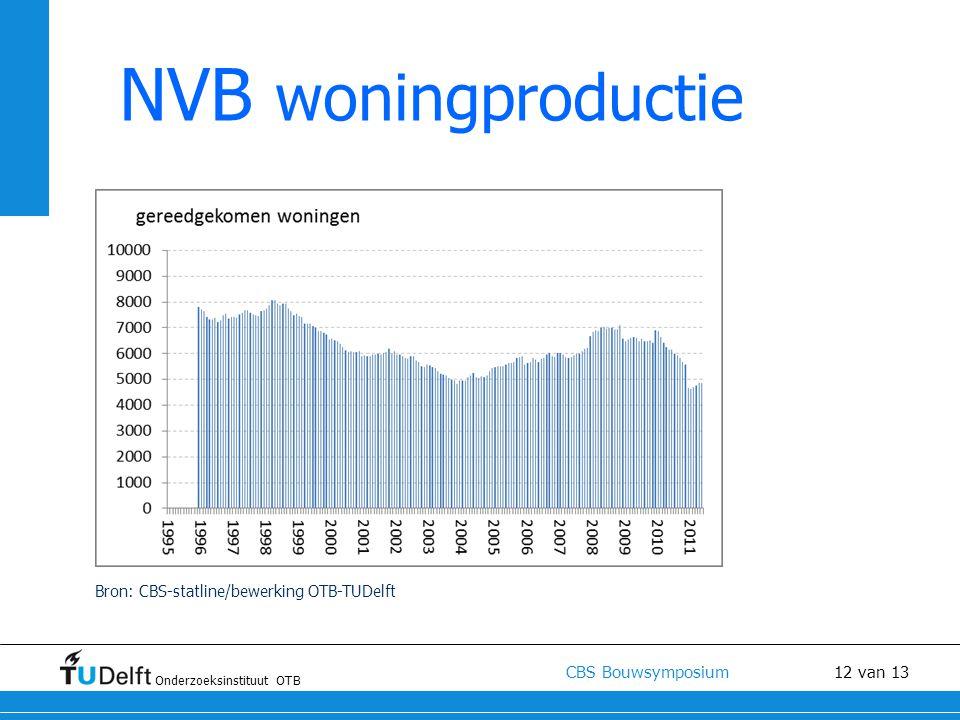 Onderzoeksinstituut OTB CBS Bouwsymposium 12 van 13 NVB woningproductie Bron: CBS-statline/bewerking OTB-TUDelft