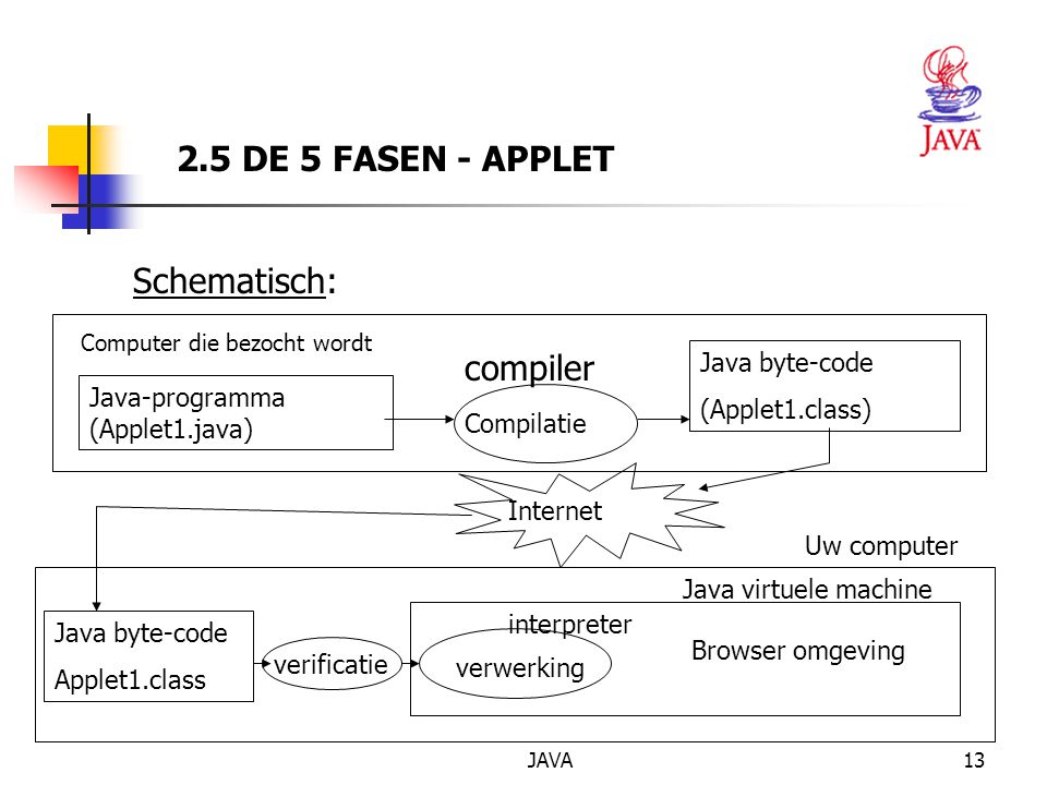 JAVA13 Computer die bezocht wordt Java-programma (Applet1.java) Compilatie Java byte-code (Applet1.class) Internet Schematisch: Java byte-code Applet1