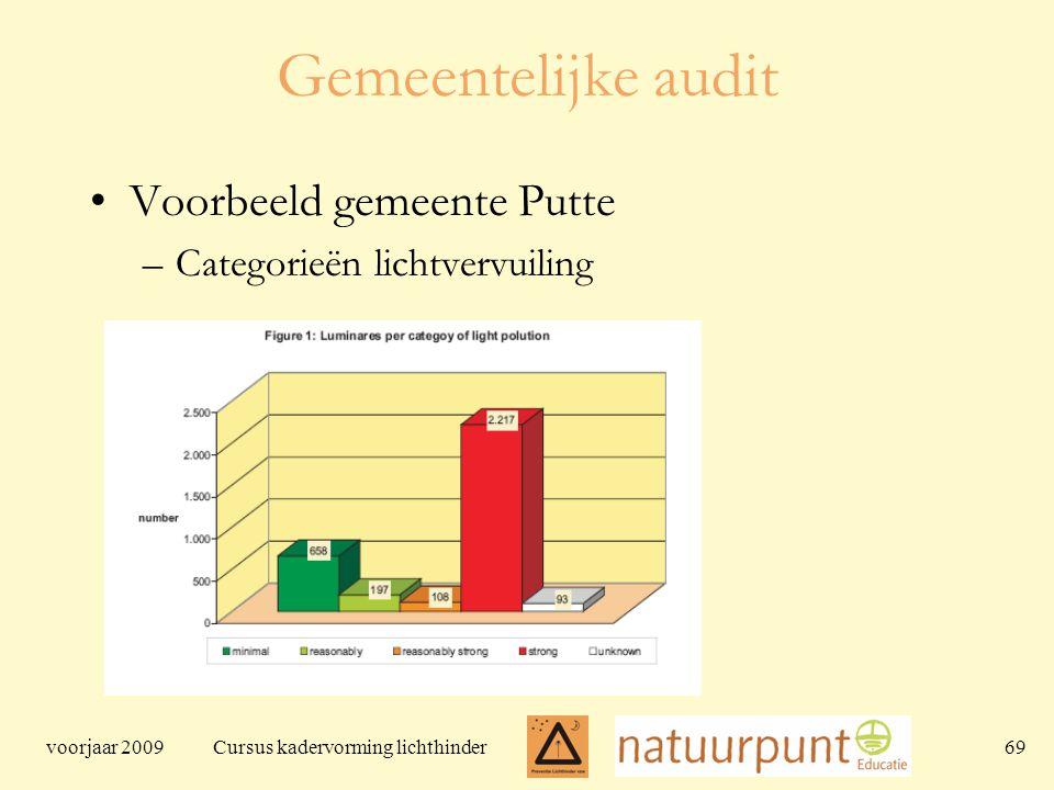 voorjaar 2009 Cursus kadervorming lichthinder 69 Gemeentelijke audit Voorbeeld gemeente Putte –Categorieën lichtvervuiling