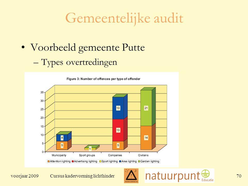 voorjaar 2009 Cursus kadervorming lichthinder 70 Gemeentelijke audit Voorbeeld gemeente Putte –Types overtredingen
