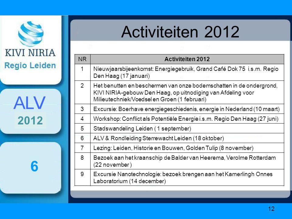 12 Activiteiten 2012 6 NRActiviteiten 2012 1Nieuwjaarsbijeenkomst: Energiegebruik, Grand Café Dok 75 i.s.m.