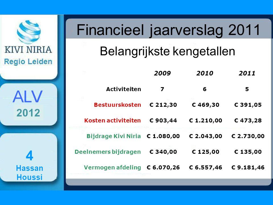 4 BALANS 2011 2012 KIVI NIRIA afdeling voor regio Leiden 791 Financieel jaaroverzicht 2011 Balans per 31 december 2011 Bezittingen€Schulden en vermogen€ Giro2.108,84Vermogen Stand per 01-016.557,46- CFBI tegoed KIVI NIRIA 6.673,39Voordelig saldo 2.624,00- Stand per 31-12 9.181,46- Reserveringen - Nog te ontvangen posten 399,23Nog te betalen posten - Vooruitbetaalde posten/voorraad publicaties -Vooruitontvangen posten- Totaal9.181,46Totaal 9.181,46-