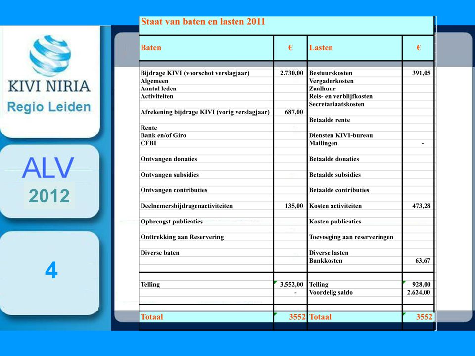 Stand aantal leden 5 2012