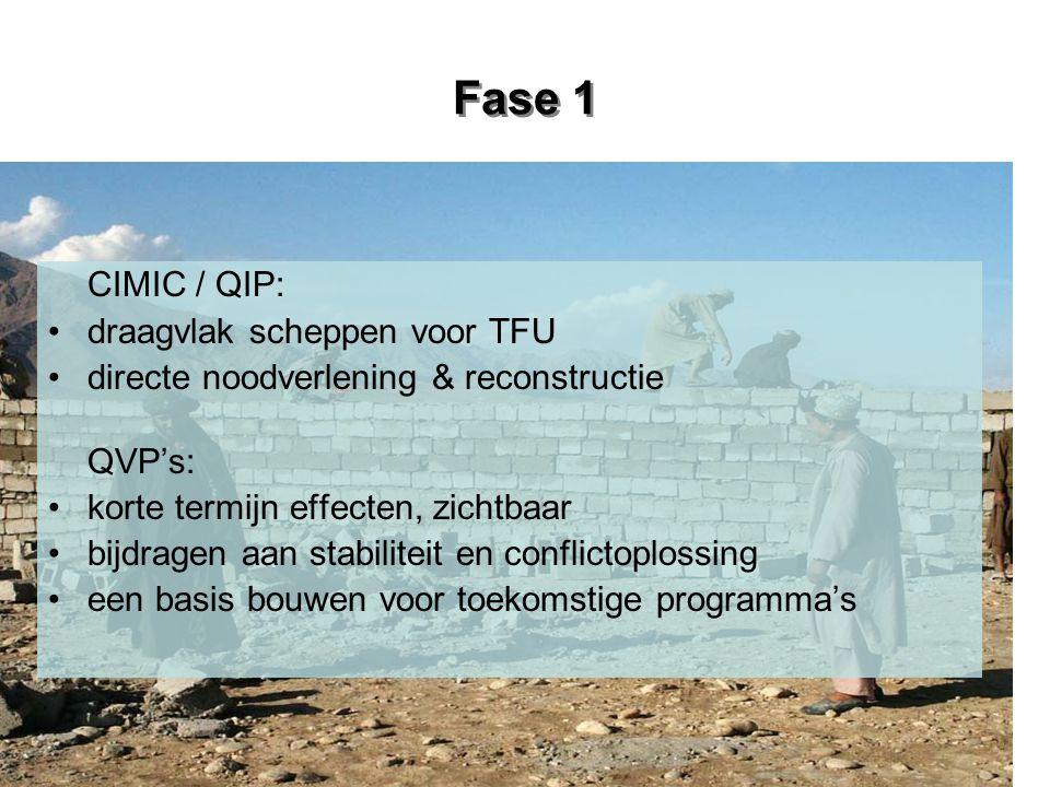 Fase 1 CIMIC / QIP: draagvlak scheppen voor TFU directe noodverlening & reconstructie QVP's: korte termijn effecten, zichtbaar bijdragen aan stabiliteit en conflictoplossing een basis bouwen voor toekomstige programma's