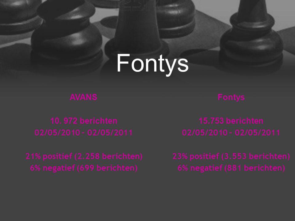 AVANS 10. 972 berichten 02/05/2010 – 02/05/2011 21% positief (2.258 berichten) 6% negatief (699 berichten) Fontys 15.753 berichten 02/05/2010 – 02/05/