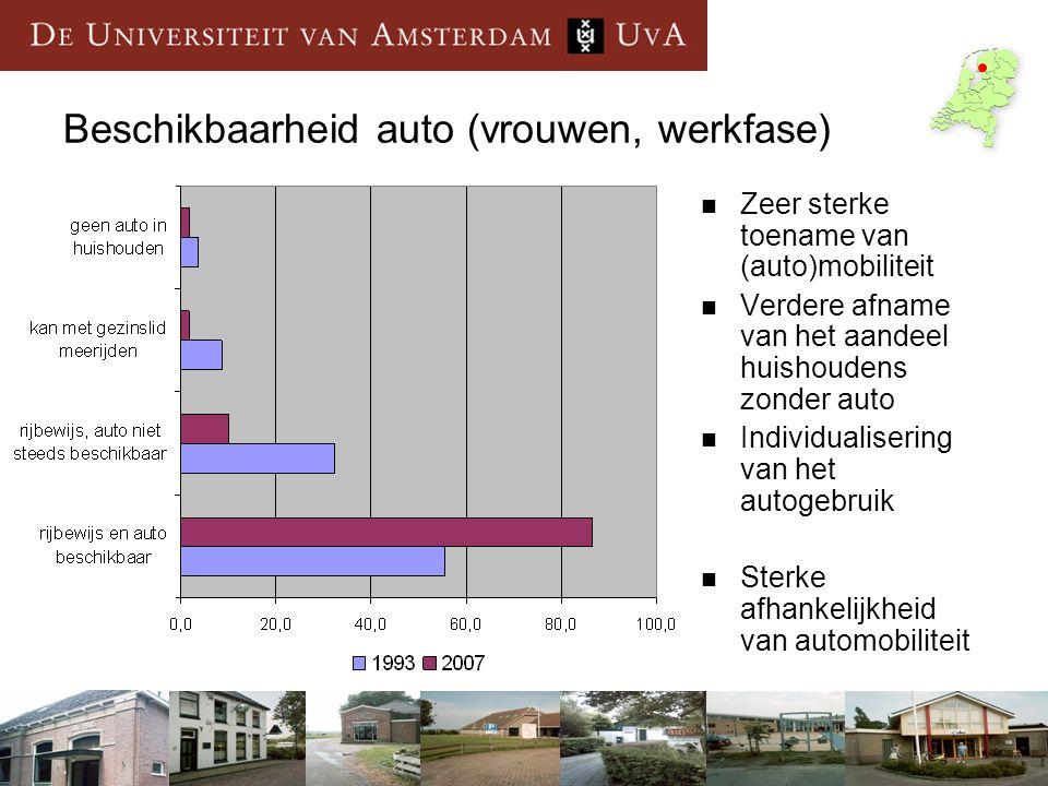 Beschikbaarheid auto (vrouwen, werkfase) Zeer sterke toename van (auto)mobiliteit Verdere afname van het aandeel huishoudens zonder auto Individualise