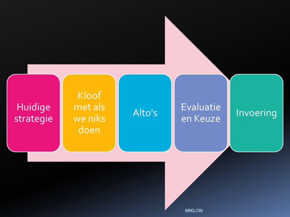 Huidige strategie Kloof met als we niks doen Alto s Evaluatie en Keuze Invoering