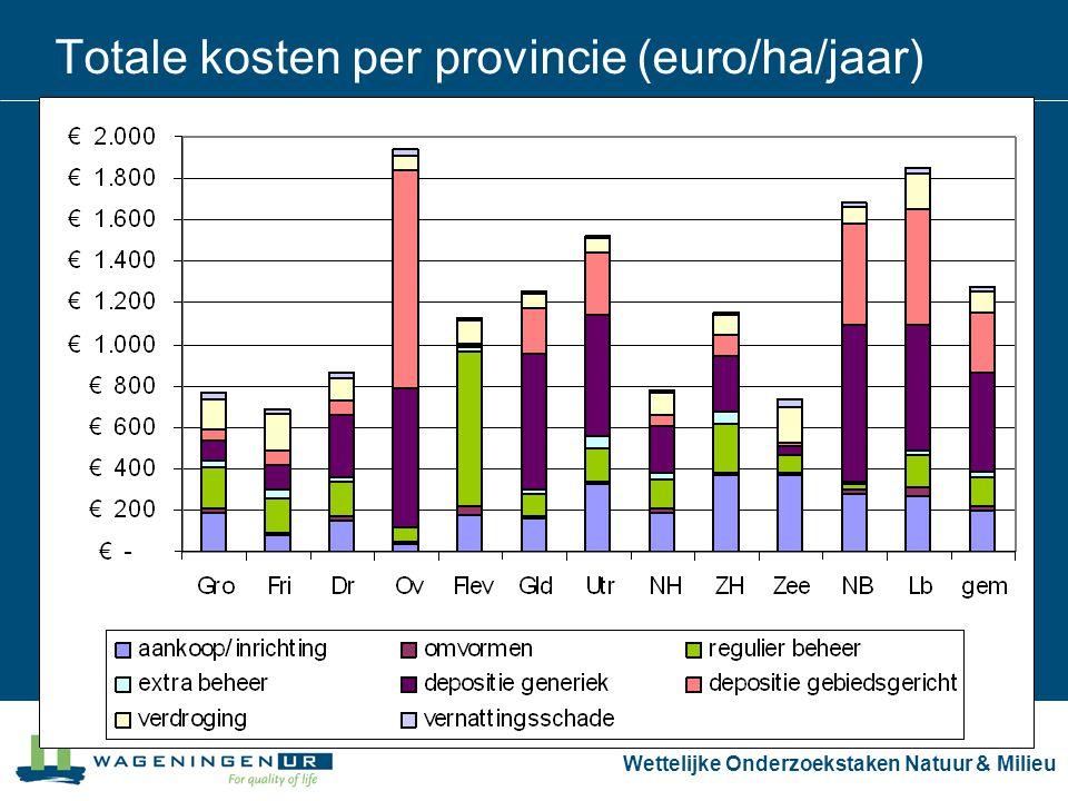 Wettelijke Onderzoekstaken Natuur & Milieu Totale kosten per provincie (euro/ha/jaar)