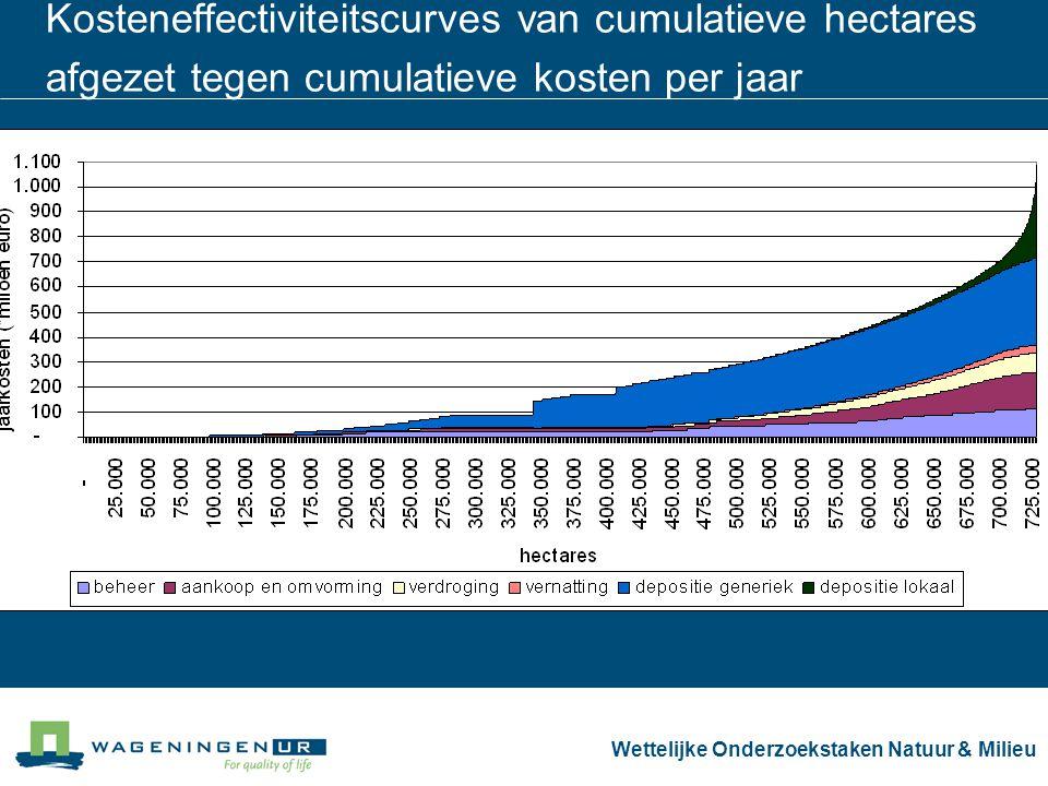 Wettelijke Onderzoekstaken Natuur & Milieu Kosteneffectiviteitscurves van cumulatieve hectares afgezet tegen cumulatieve kosten per jaar
