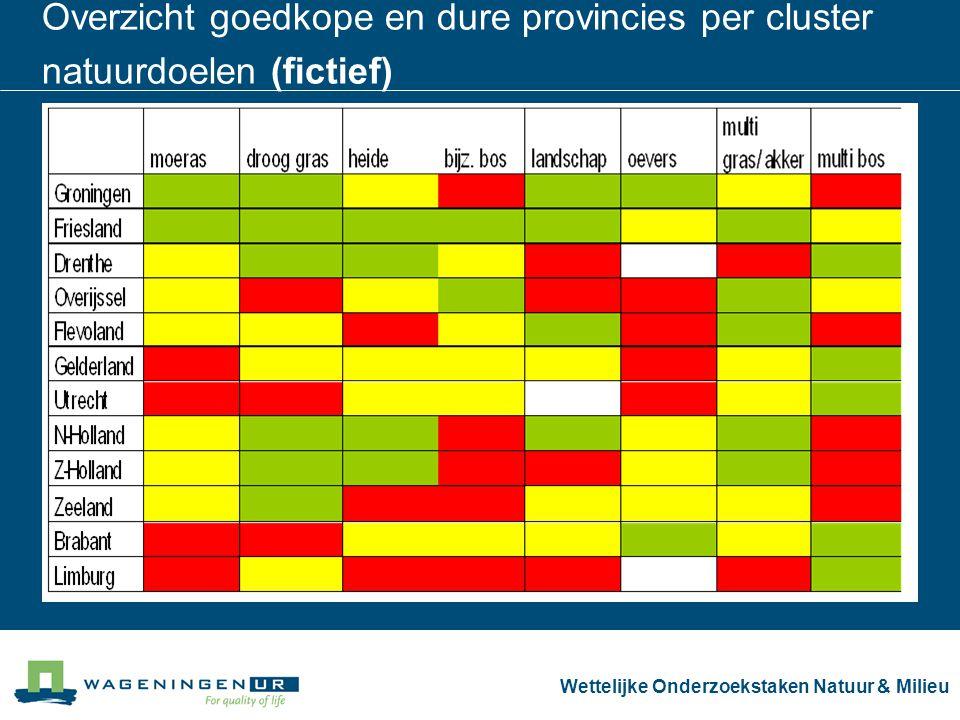 Wettelijke Onderzoekstaken Natuur & Milieu Overzicht goedkope en dure provincies per cluster natuurdoelen (fictief)