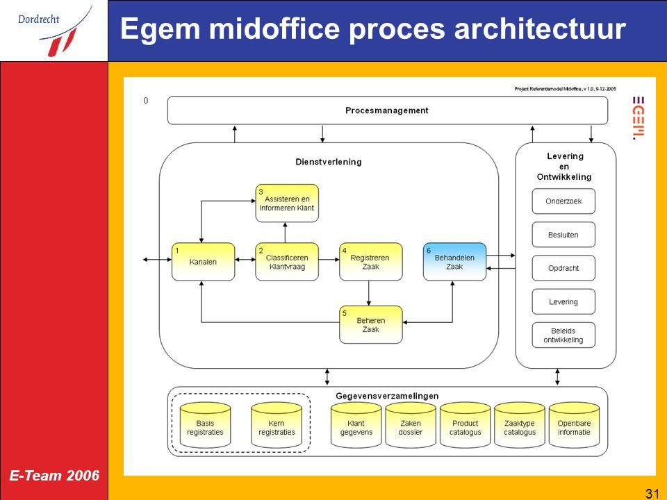 E-Team 2006 31 Egem midoffice proces architectuur